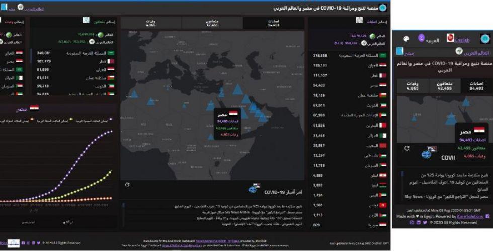إطلاق أول منصة لتتبع ومراقبة حالات COVID-19 في مصر والعالم العربي