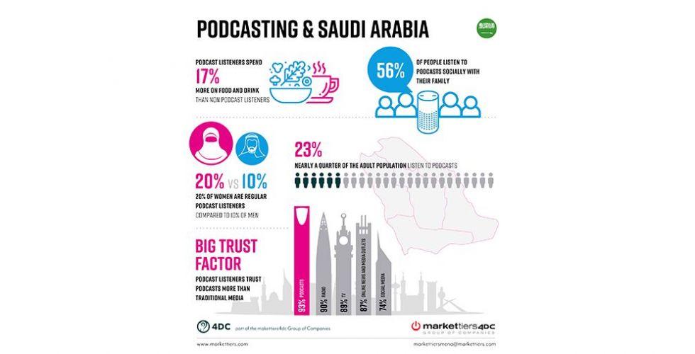 التقرير الأول من نوعه حول قطاع وسائط البث الصوتي في المملكة العربية السعودية
